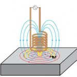 The currents in electromagnetic testing